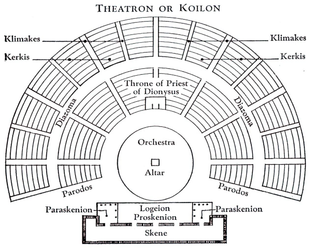 Greek Stage Diagram - Wire Data Schema •